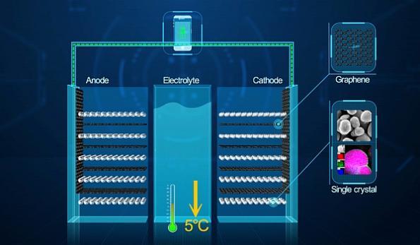 grafénnel továbbfejlesztett lítium-ionos akkumulátor