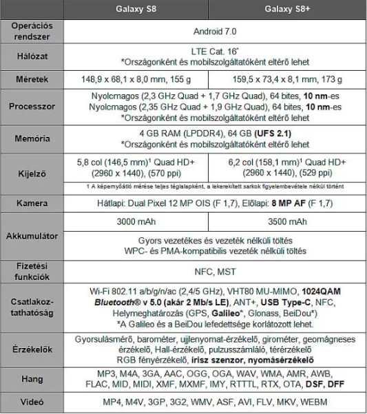 Samsung Galaxy S8 és S8 plusz specifikációk
